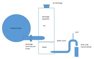 liquid pump vancouver wa